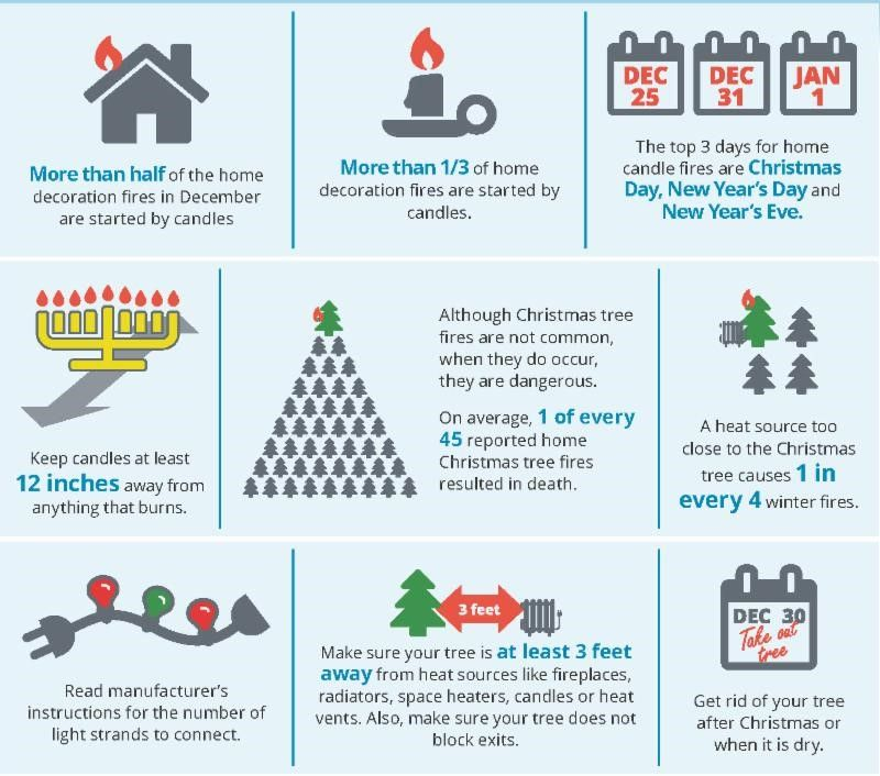 "Above Infographic: From ""Put a Freeze on Holiday Fires"", FEMA; US Fire Administration; Fire Is Everyone's Fight; NFPA"